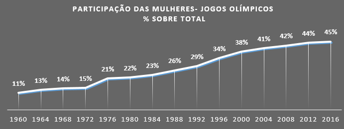 e0439c27d Os Jogos do Rio atingirão o melhor índice da história