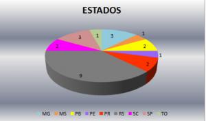 Gráfico do Relatório da Discriminação Racial no Futebol